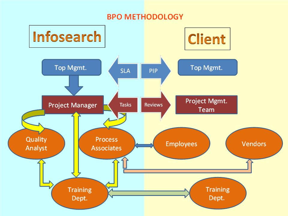 bpo-methodology