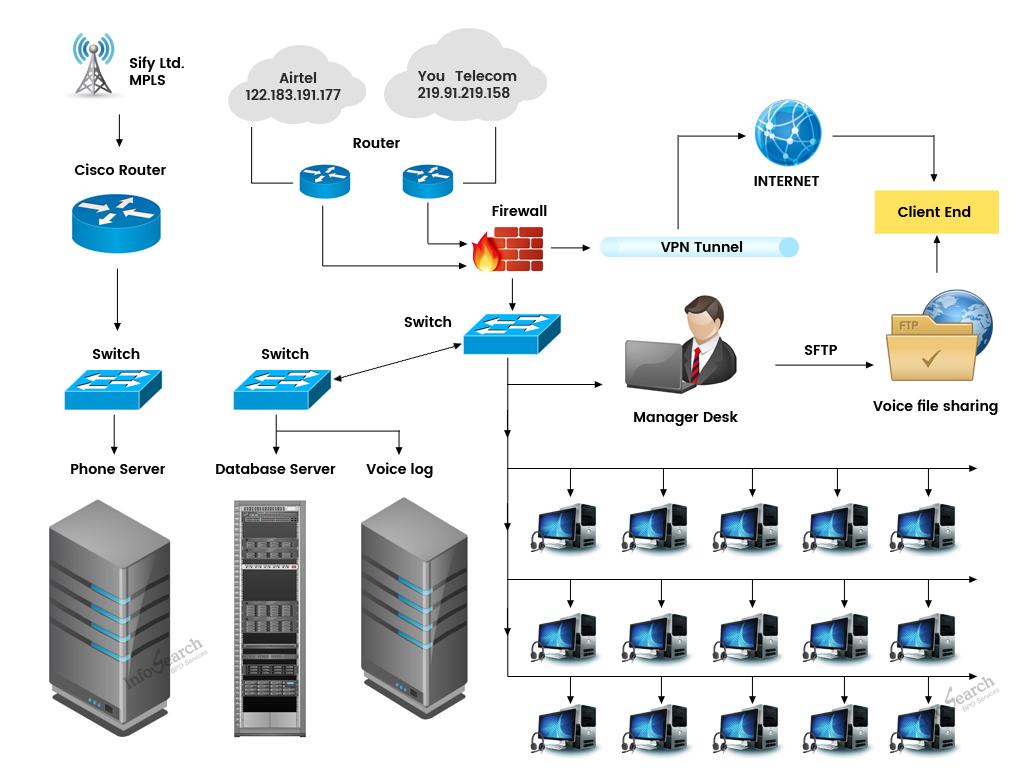 Bpo Network Architecture